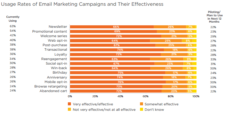 soundest-email-marketing-statistics