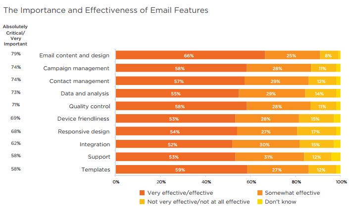 soundest-email-marketing-statistics2