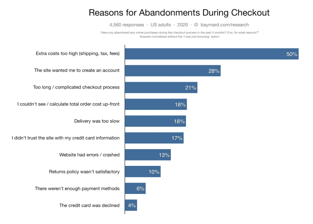 Chart with reasons for cart abandonment