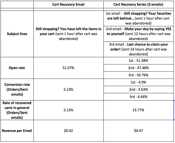 soundest-abandoned_cart_shopify_comparison_table