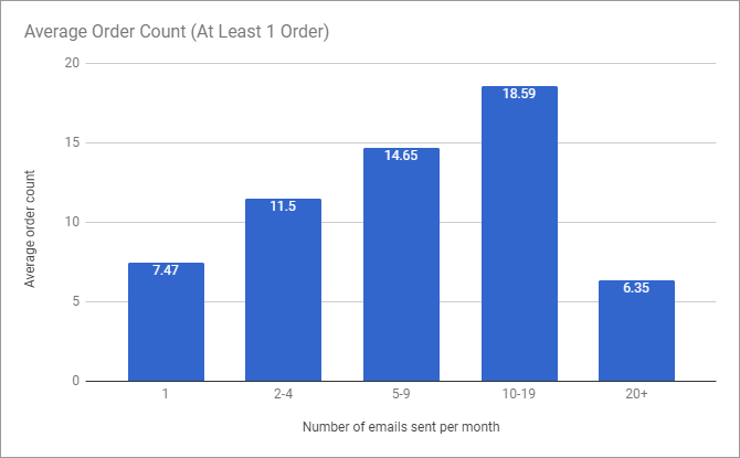 Average order count per campaign (at least 1 order) based on email frequency per month