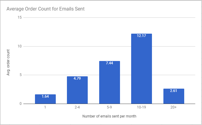 The average order count based on email frequency