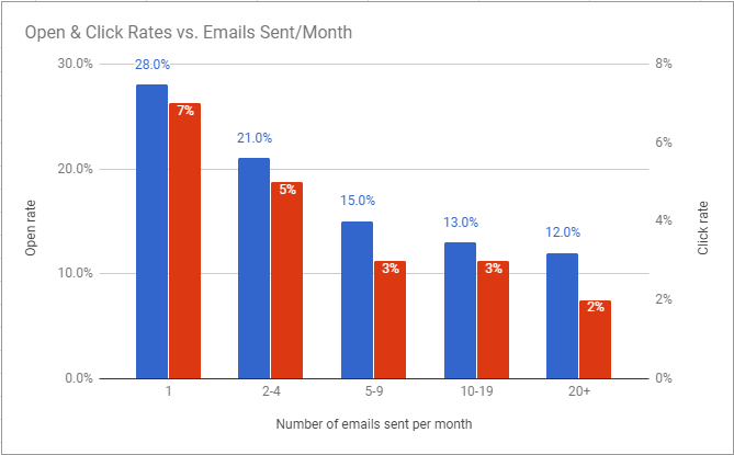 Open and click rates compared to email frequency based on Soundest Research 2017