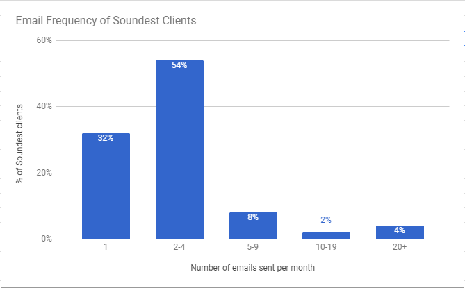 The email frequency for Soundest clients as a percentage