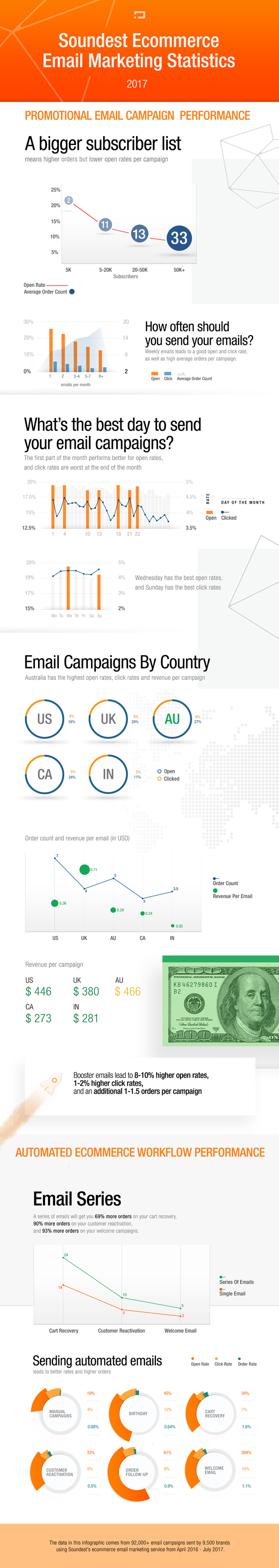Soundest is proud to presents its Ecommerce Email Marketing Statistics for 2017