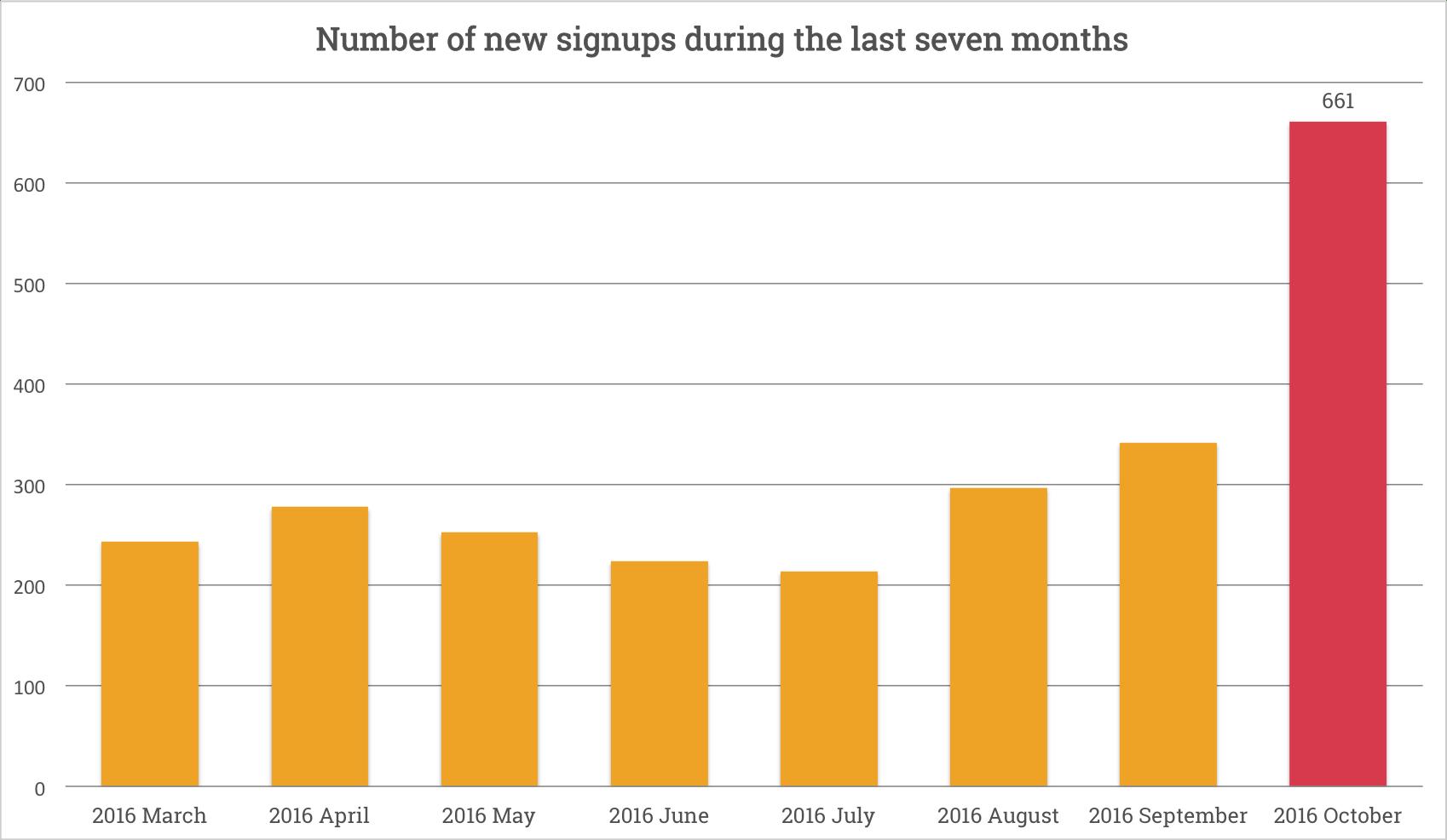 soundest-newsletter-signups-chart1