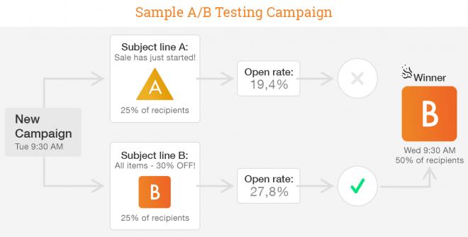 ab-testing-feat1