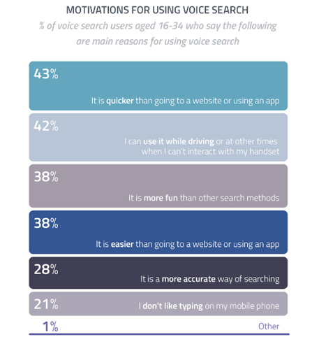 These are the different motivations for people using voice search