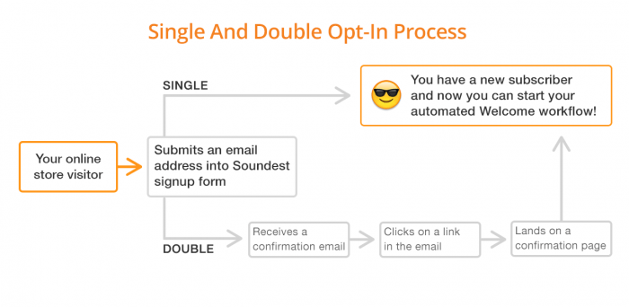 These are the ways the double opt-in is different from the default single opt-in