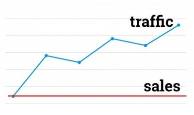 Good traffic but low sales is one of the most common ecommerce issues