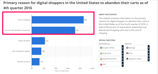 In 2016, hidden fees and unexpected shipping costs are still the main reasons for abandoned cart