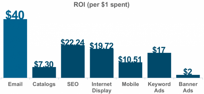 Email marketing has a $40 ROI for every $1 spent, far better than the other marketing channels