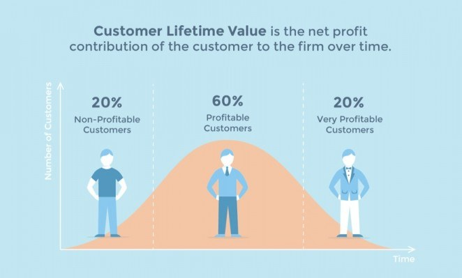 Your customer's lifetime value can be extended through email marketing