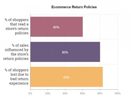 Your return policies can have a huge impact on your overall sales