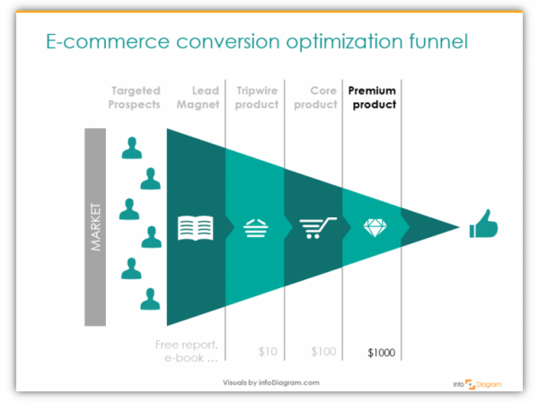Here's a great - though simplified - representation of the ecommerce sales funnel