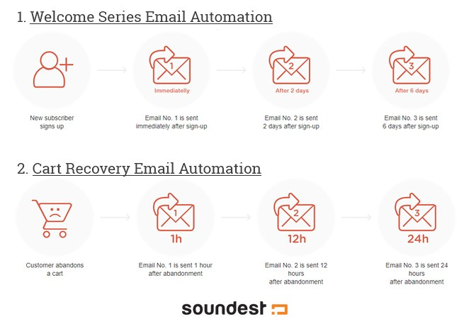 Here's an example of two of Soundest's email marketing automation workflows
