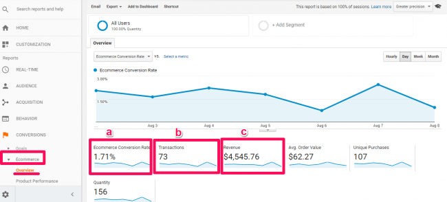 Here's an example of transactions in the Ecommerce section of Google Analytics