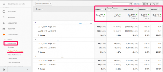 This is the Product Performance section in Google Analytics