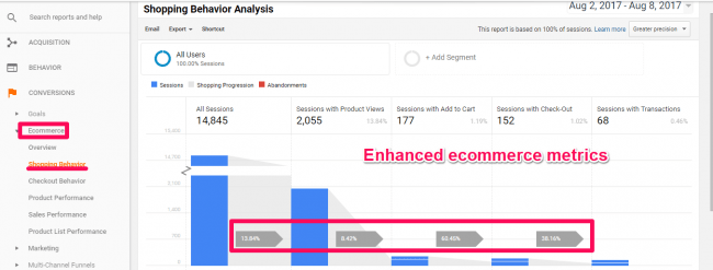These are the metrics available in Google Analytics Enhanced Ecommerce