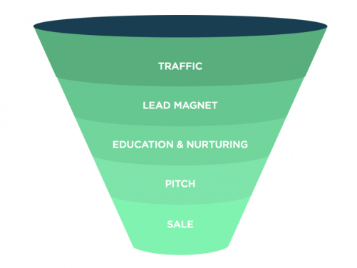 Here's an example of marketing funnel that you should be using for your ecommerce store