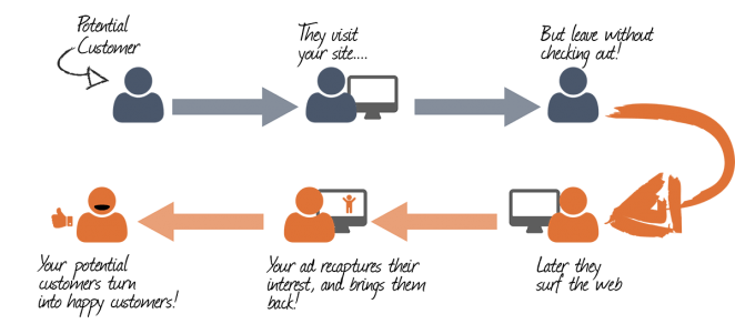 Retargeting can be a very powerful marketing method