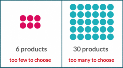 The number of products you have in your store must be adjusted according to your audience
