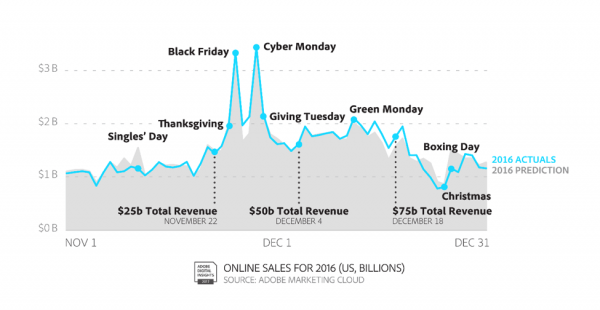 Adobe's Digital Insights shows that the holiday season begins well before Black Friday