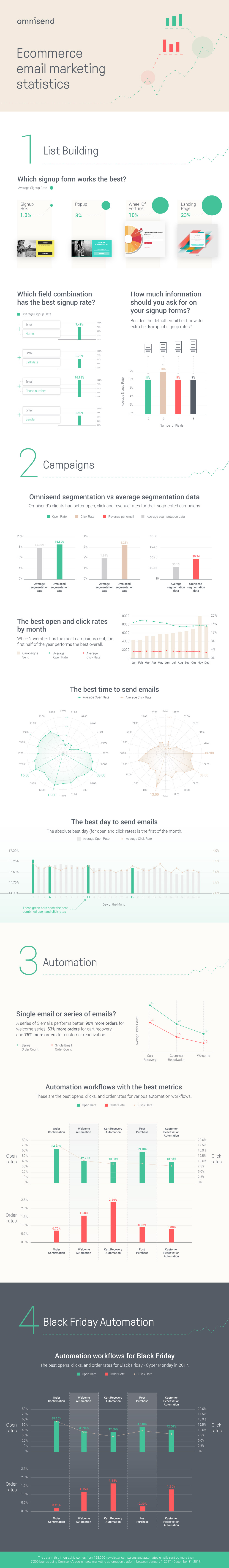 Ecommerce Email Marketing Statistics for 2018 [Infographic]