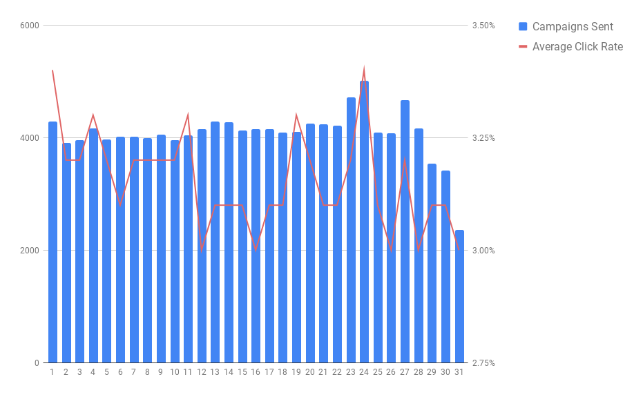 The best day of the month to send emails (campaigns sent vs. click rates)