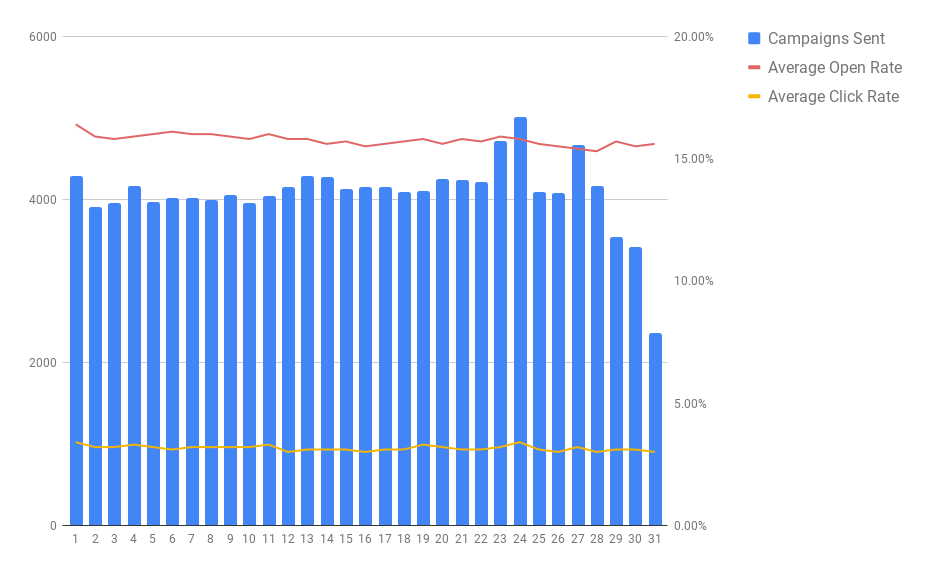The best day of the month to send emails (campaigns sent vs. open rates vs. click rates)