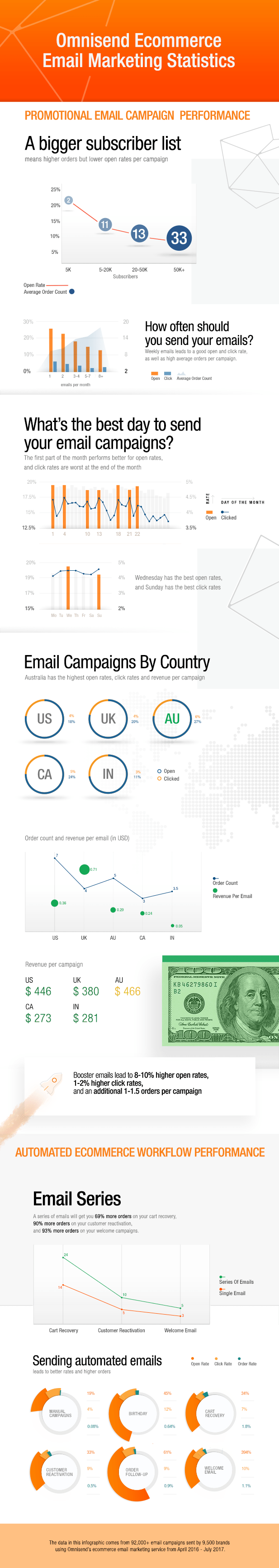 Omnisend is proud to presents its Ecommerce Email Marketing Statistics for 2017