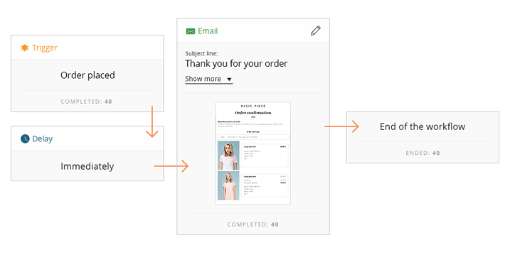 These are the 3 ways you can use Soundest's new order confirmation email workflow to drive conversions