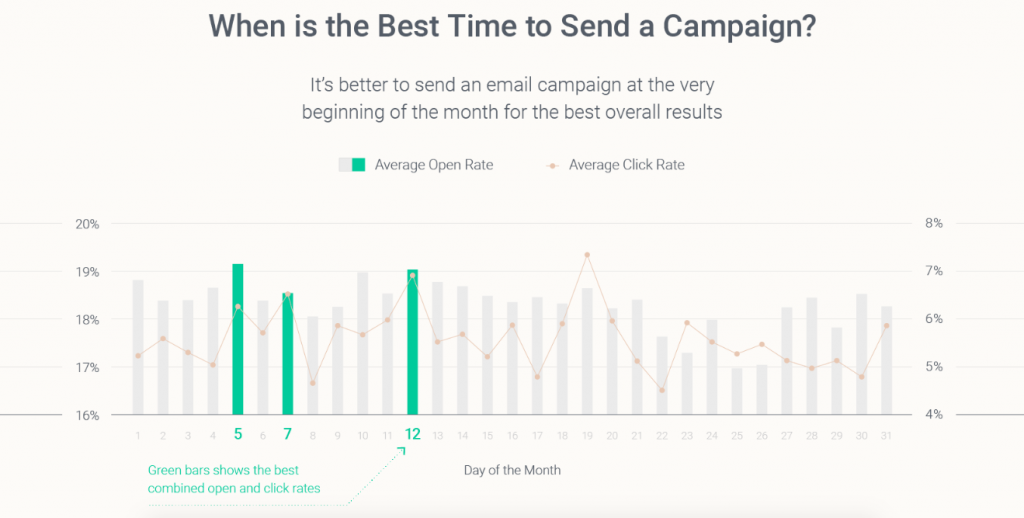 omnisend-best-time-to-send-emails1