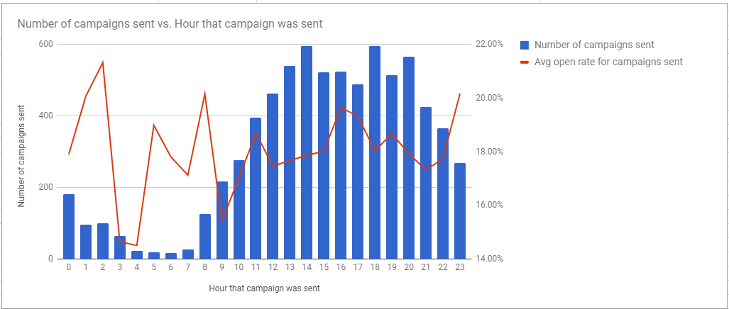 Here we can see the best open rates based on the hour the campaign was sent