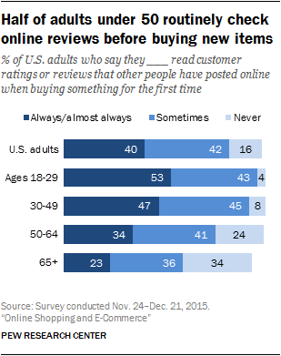 Pew Research shows that half of adults under 50 check online reviews before purchasing anything online