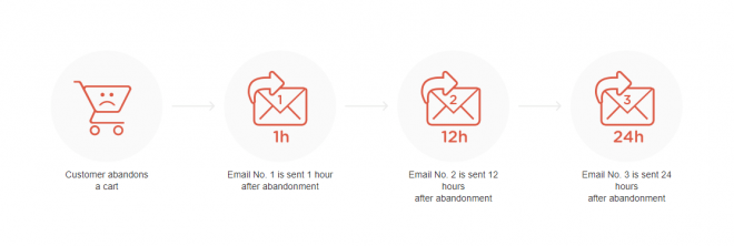 Soundest's cart recovery email series leads to 131% more orders than a single cart recovery email