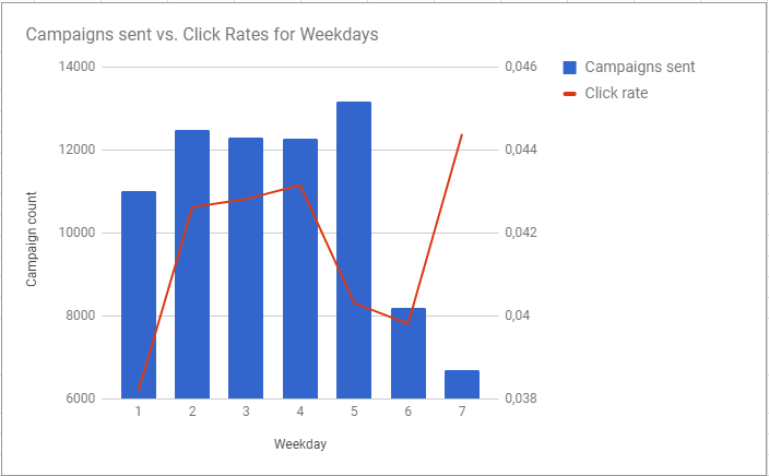 The best time to send emails on a weekday for click rates