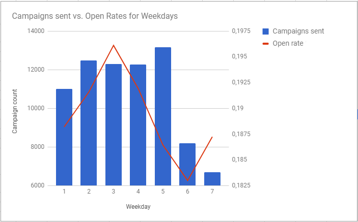 The best time to send emails on a weekday for open rates