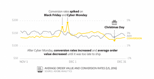 Conversions naturally go up and average order values go down for the Black Friday Cyber Monday weekend.