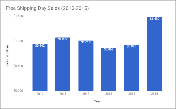 Free shipping day sales (in billions) from 2010-2015