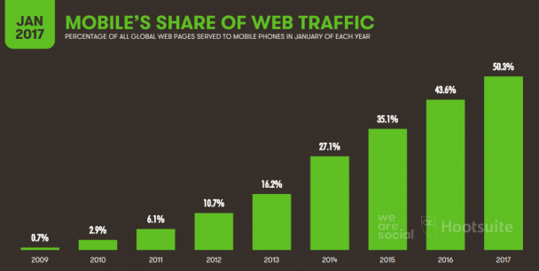 This is how much mobile makes up web traffic