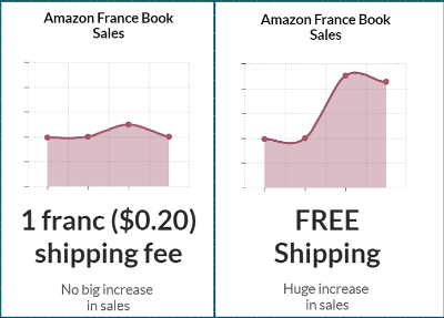 Making your shipping free can lead to big increases in sales