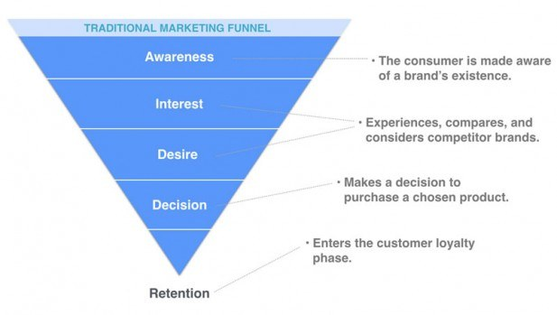 The traditional marketing funnel worked for a while, but won't be so effective in 2018