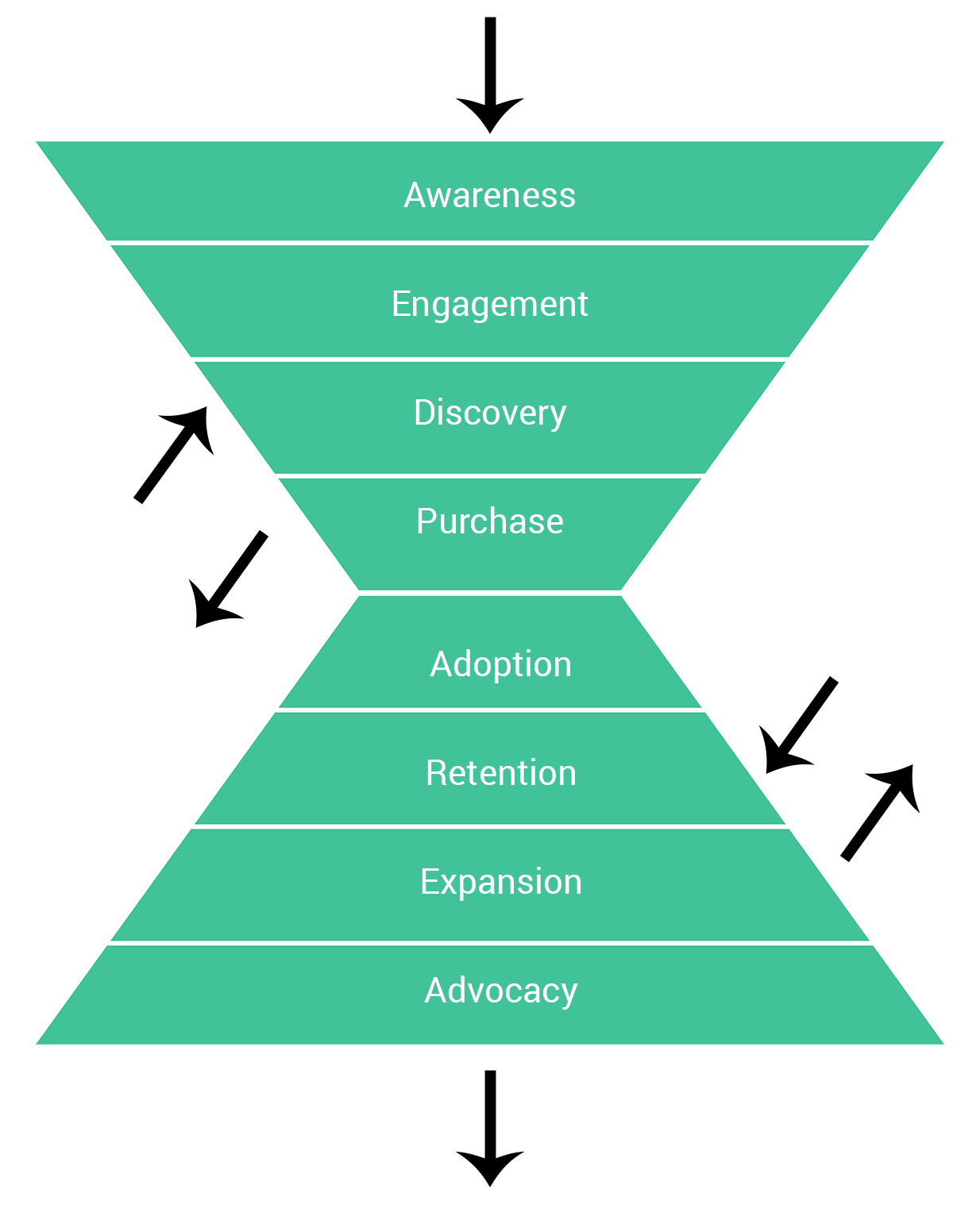 Based on the email marketing trends for 2018, the new marketing funnel will be more dynamic and important for your sales