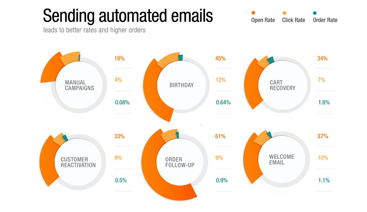 These are the average results for regular and automated emails