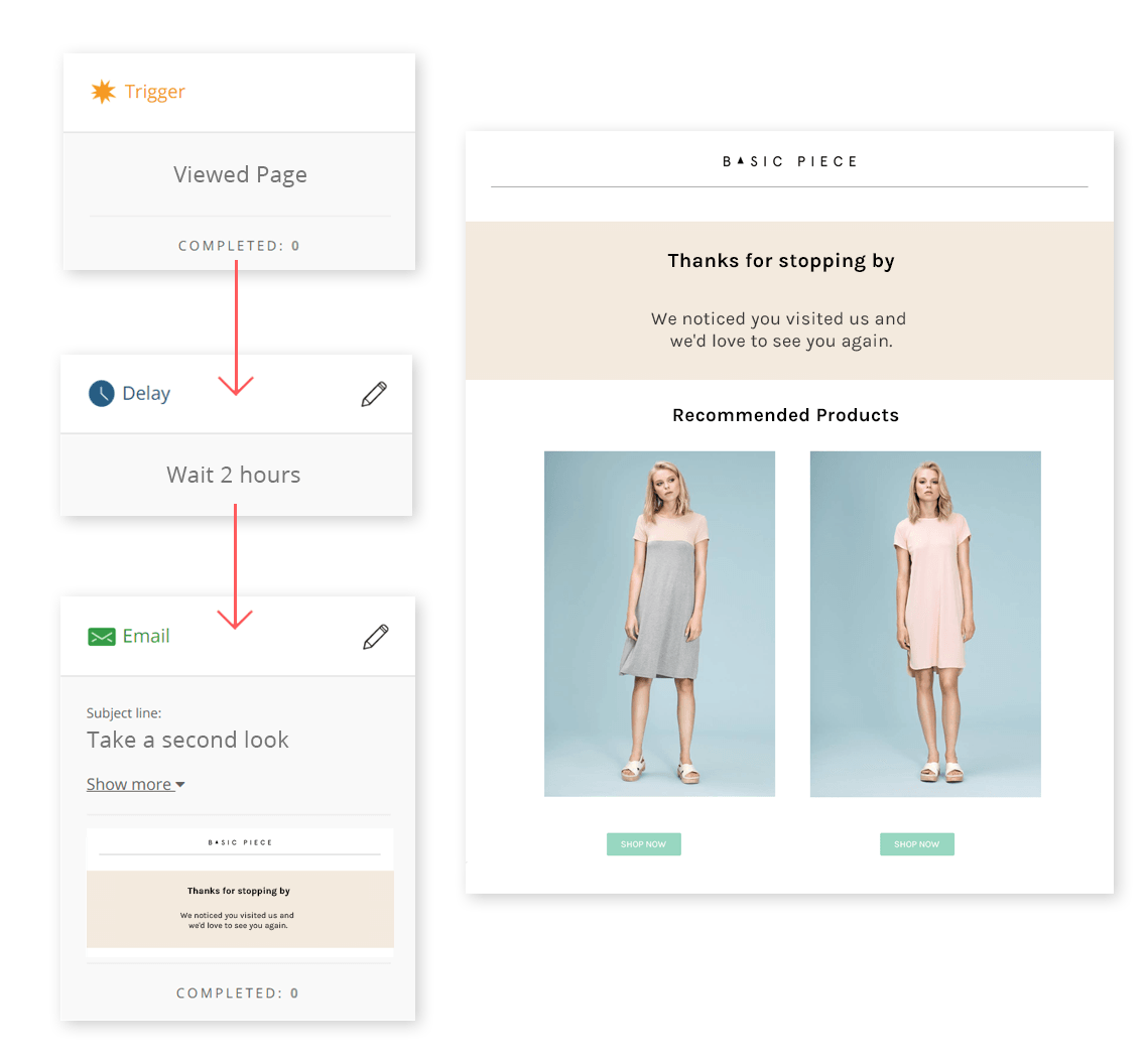 Browse Abandonment allows you to send automated emails to any known visitor who's viewed a specific page