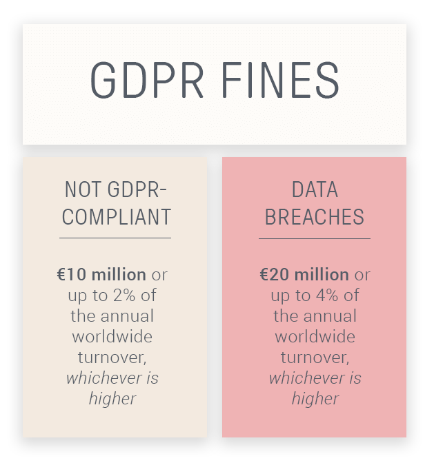 GDPR for ecommerce fines can be quite hefty
