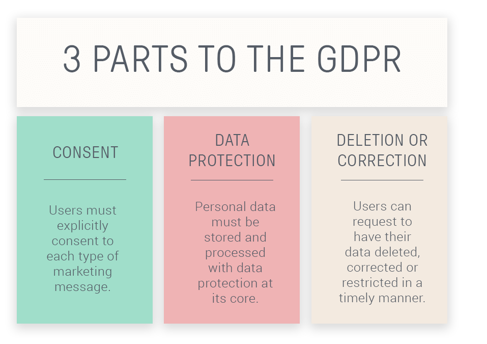 The 3 essential parts of the GDPR: consent, data protection, and deletion and correction