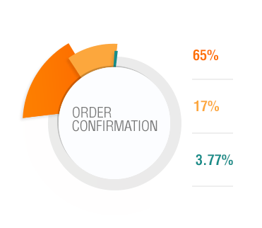 Order confirmation have much better results than regular emails