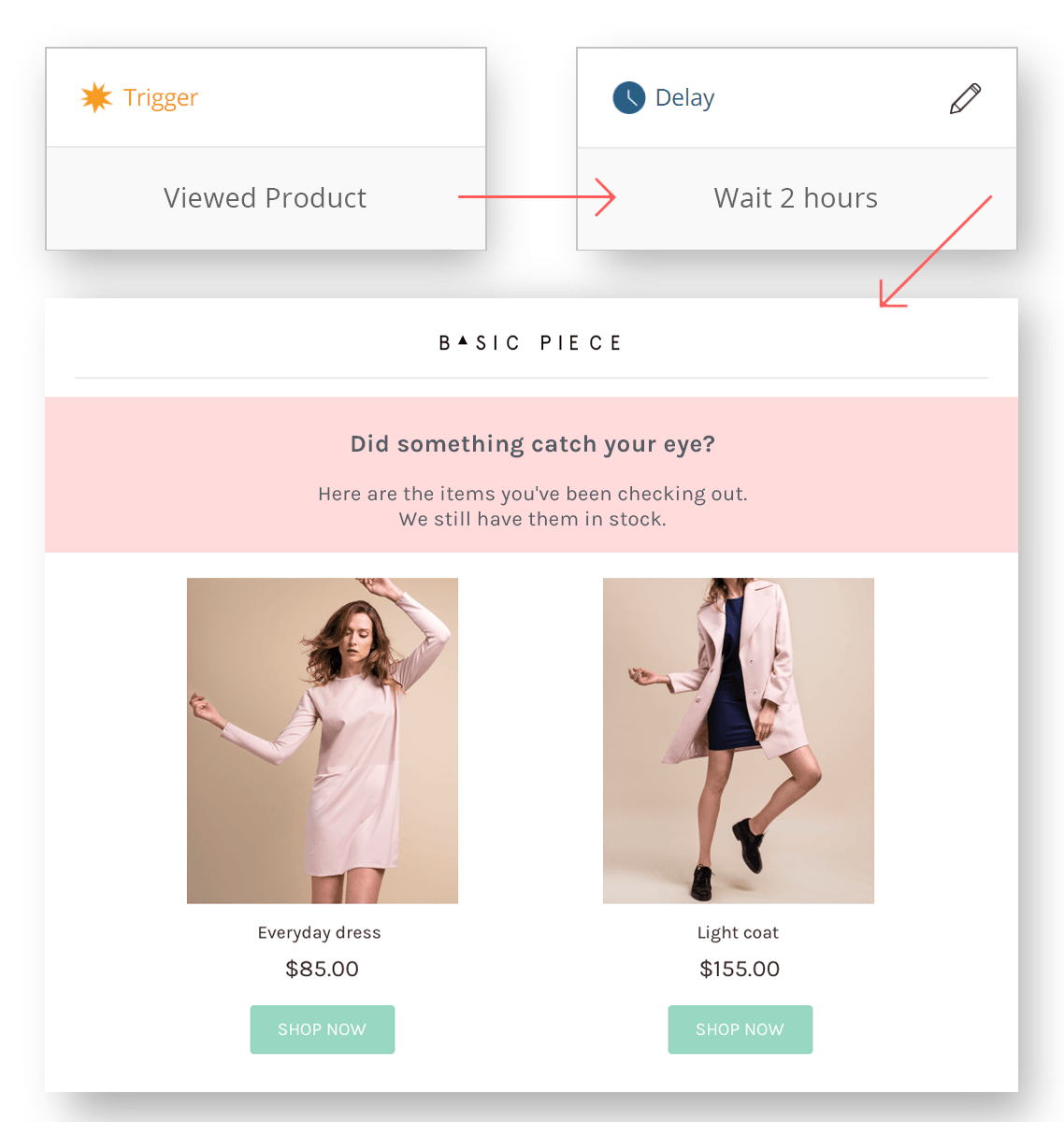 Product Abandonment automated emails go out to any known visitor abandoning a product page